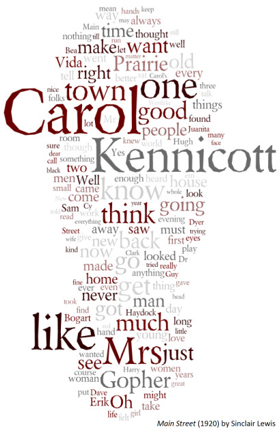 Main Street Sinclair Lewis Word Cloud