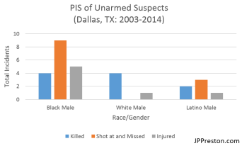 Police involved shootings of unarmed suspects in Dallas, TX (2003-2014).