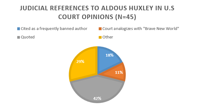 Judicial References to Aldous Huxley in US Court Opinions
